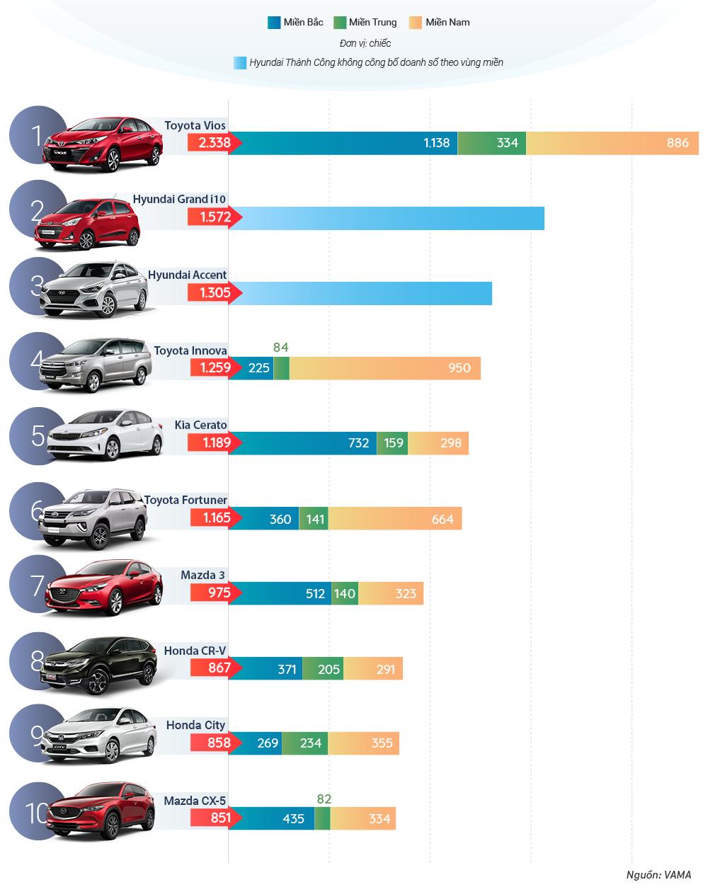 Toàn cảnh thị trường ô tô tháng 9/2018 tại Việt Nam
