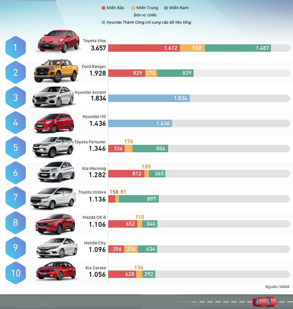 Top xe bán chạy tháng 12/2018 – Ford Ranger lên Top 2
